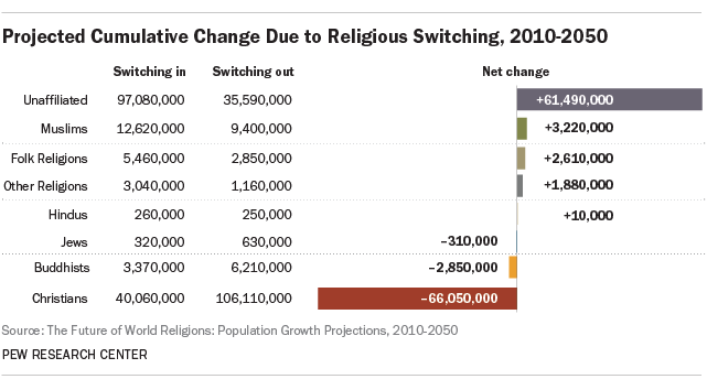 Projected Cumulative Change Due to Religious Switching